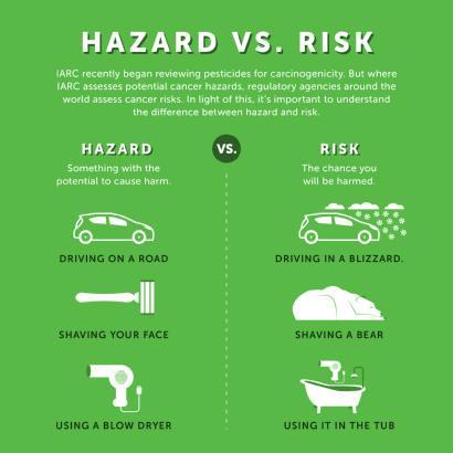 risque et danger