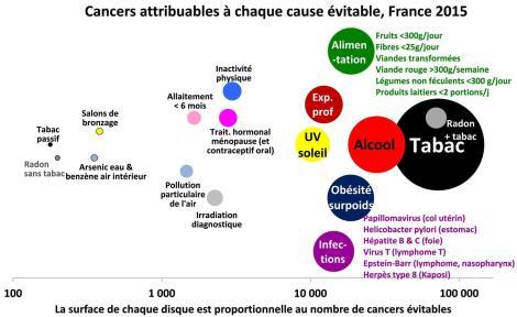 causes cancer en France