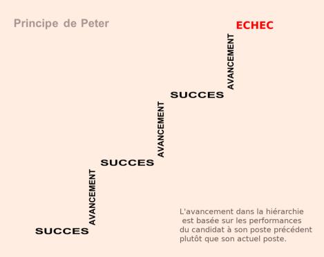 1024px-Principe_de_peter